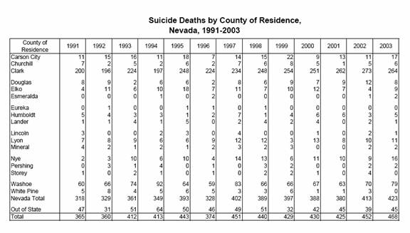 Suicide Rates for 50 states and District of Columbia (2002)